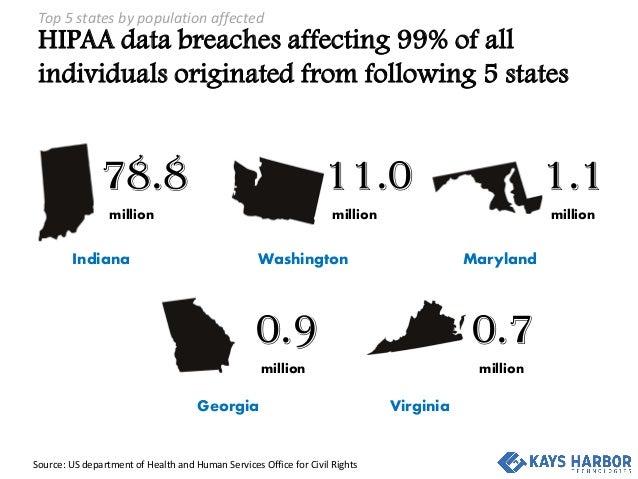 Analysis of HIPAA data breaches in 1st half of 2015