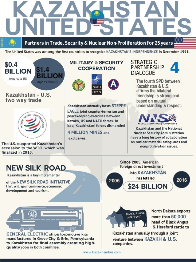 United States KAZAKHSTAN Partners in Trade, Security & Nuclear Non-Proliferation for 25 years The United States was among ...