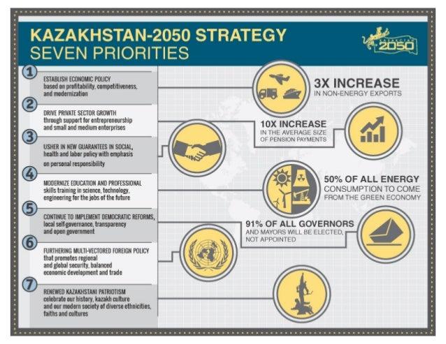 Kazakhstan 2050 Strategy Infographic