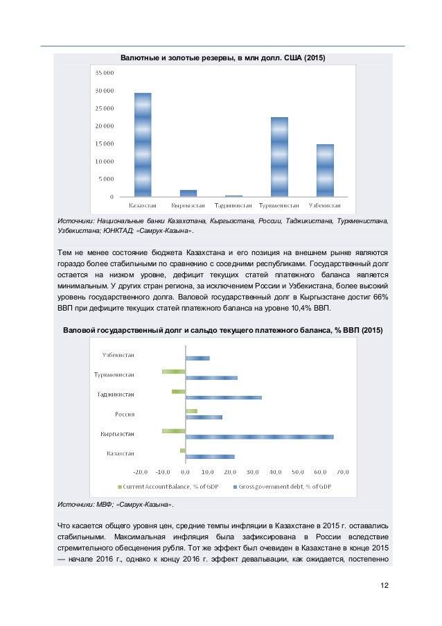 12 Валютные и золотые резервы, в млн долл. США (2015) Источники: Национальные банки Казахстана, Кыргызстана, России, Таджи...