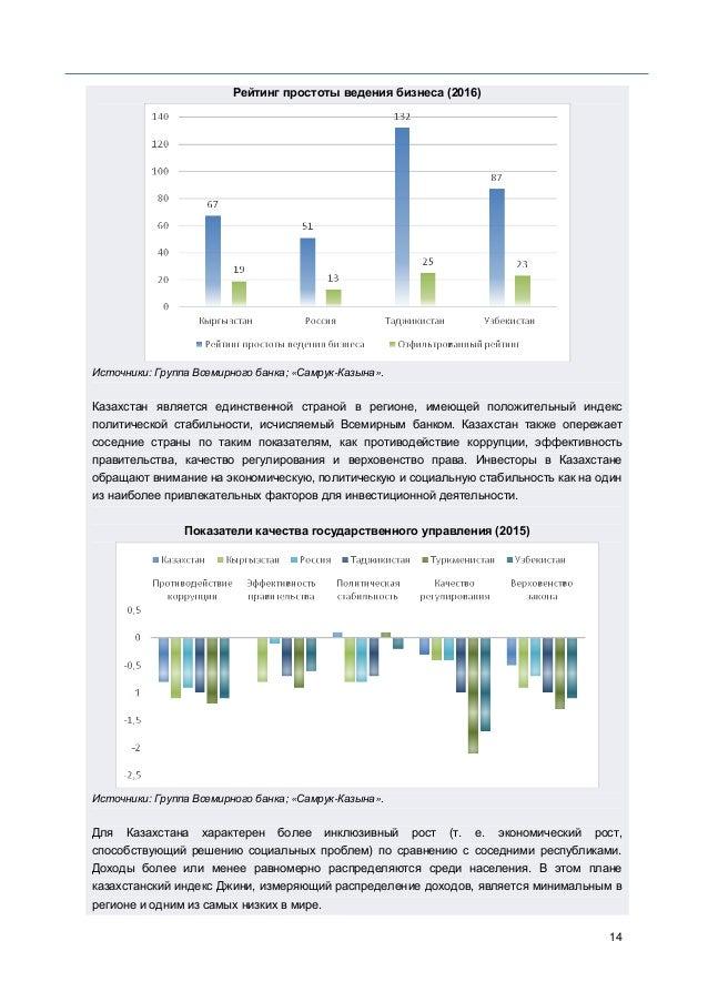 14 Рейтинг простоты ведения бизнеса (2016) Источники: Группа Всемирного банка; «Самрук-Казына». Казахстан является единств...