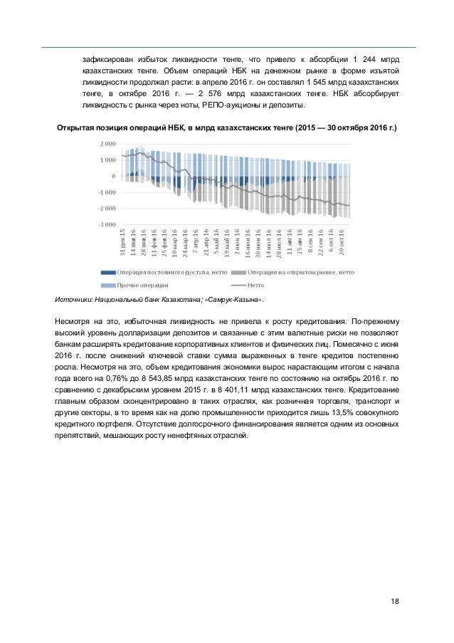 18 зафиксирован избыток ликвидности тенге, что привело к абсорбции 1 244 млрд казахстанских тенге. Объем операций НБК на д...