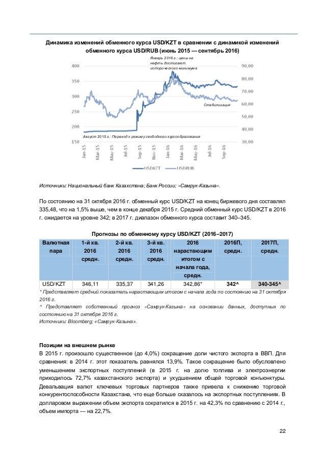 22 Динамика изменений обменного курса USD/KZT в сравнении с динамикой изменений обменного курса USD/RUB (июнь 2015 — сентя...