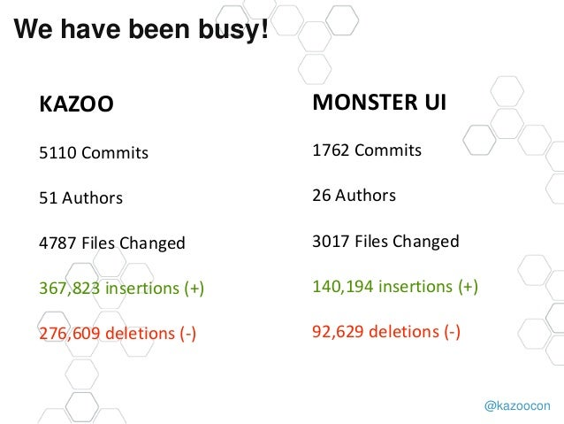 @kazoocon We have been busy! KAZOO 5110 Commits 51 Authors 4787 Files Changed 367,823 insertions (+) 276,609 deletions (-)...