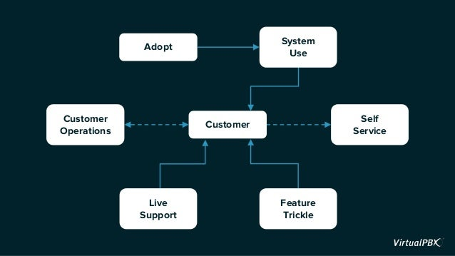 Customer Live Support Feature Trickle System Use Customer Operations Adopt Self Service