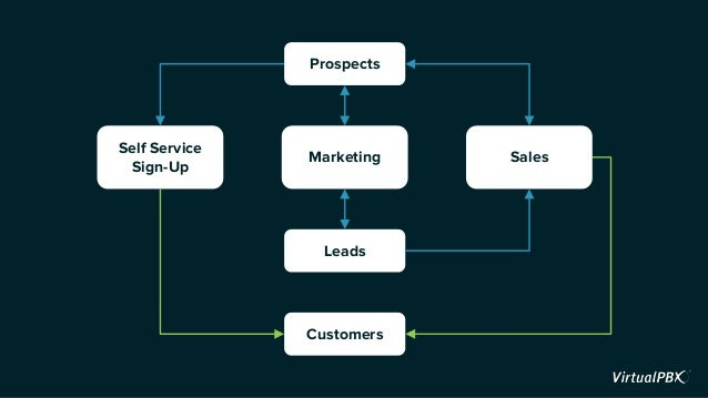 Prospects Self Service Sign-Up Marketing Sales Leads Customers