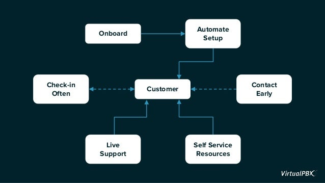 Customer Live Support Self Service Resources Automate Setup Check-in Often Onboard Contact Early