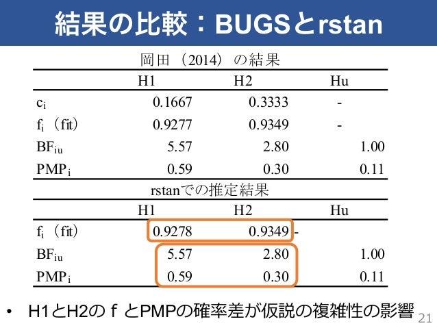 結果の比較:BUGSとrstan H1 H2 Hu ci 0.1667 0.3333 - fi(fit) 0.9277 0.9349 - BFiu 5.57 2.80 1.00 PMPi 0.59 0.30 0.11 H1 H2 Hu fi(f...