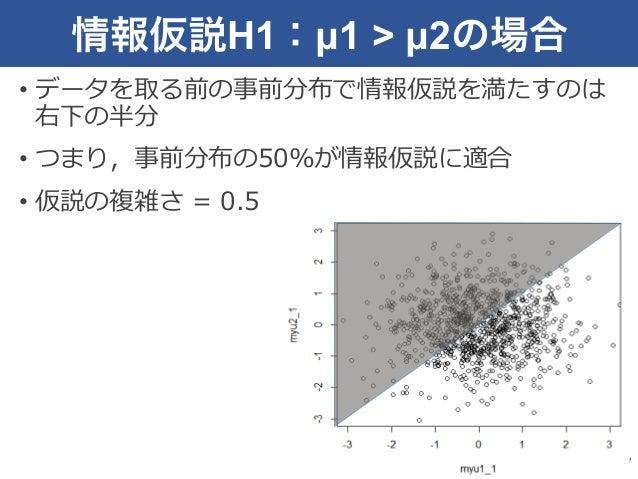 情報仮説H1:µ1 > µ2の場合 • データを取る前の事前分布で情報仮説を満たすのは 右下の半分 • つまり,事前分布の50%が情報仮説に適合 • 仮説の複雑さ = 0.5 7