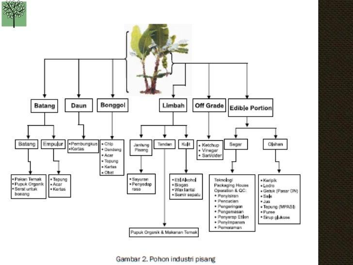 Kb pohon industri 11 kawi boedisetiotelebirondung0clubmember ccuart Gallery