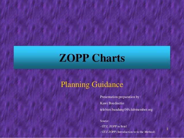 Wieke Irawati Kodri fe_bandung@yahoo.com 1 ZOPP Charts Planning Guidance Presentation preparation by : Kawi Boedisetio tel...