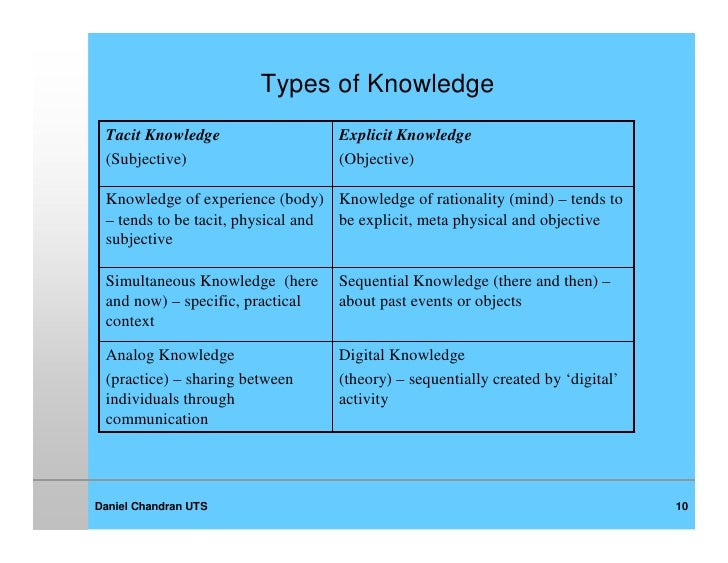 types of knowledge application to mdl Knowledge is power and for retailers, product knowledge can mean more sales it is difficult to effectively sell to a customer if we cannot show how a particular product will address his or her needs.