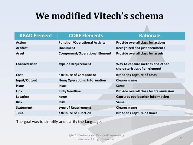 We modified Vitech's schema 10 KBAD Element CORE Elements Rationale Action Function/Operational Activity Provide overall c...