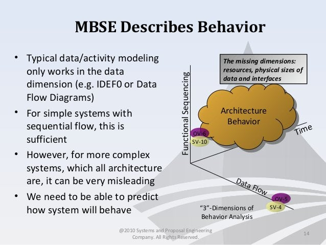 MBSE Describes Behavior • Typical data/activity modeling only works in the data dimension (e.g. IDEF0 or Data Flow Diagram...
