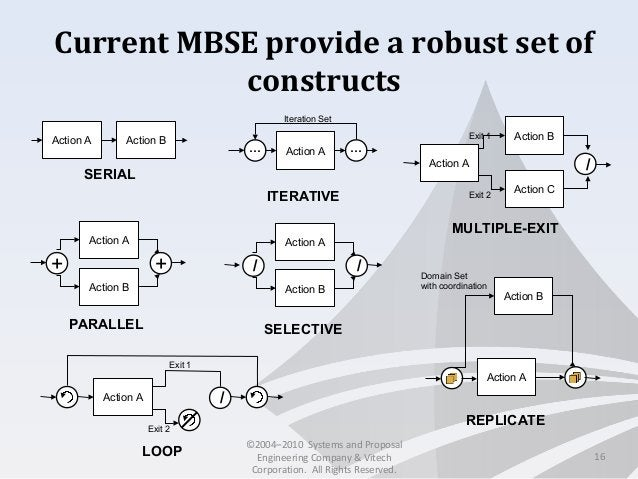Current MBSE provide a robust set of constructs 16 SERIAL PARALLEL SELECTIVE MULTIPLE-EXIT ITERATIVE REPLICATE Action A Ac...
