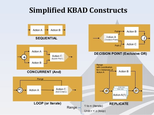 Simplified KBAD Constructs SEQUENTIAL CONCURRENT (And) DECISION POINT (Exclusive OR) REPLICATE Action A Action B + /Action...