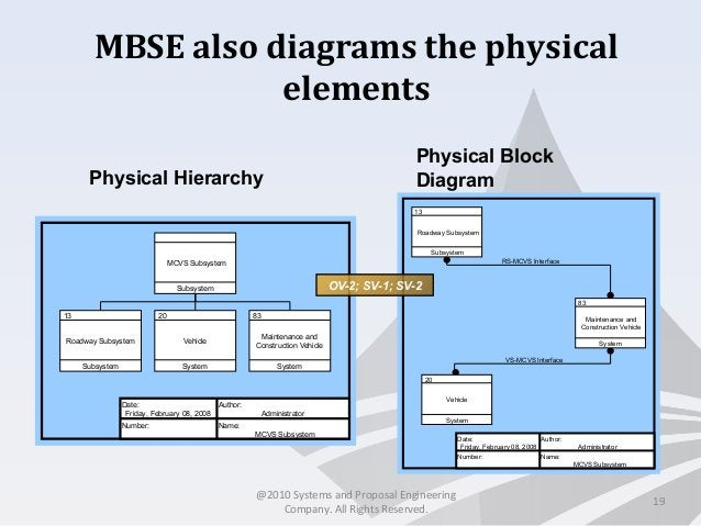 MBSE also diagrams the physical elements 19 Physical Hierarchy Physical Block Diagram VS-MCVS Interface RS-MCVS Interface ...