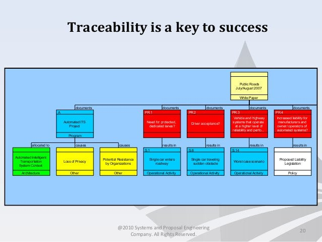 Traceability is a key to success documents documents documents documents documents allocated to causes causes results in r...