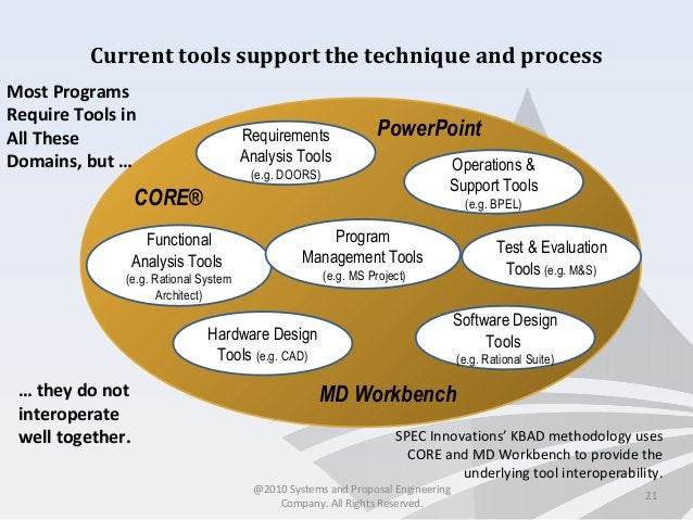 21 Current tools support the technique and process Software Design Tools (e.g. Rational Suite) Test & Evaluation Tools (e....