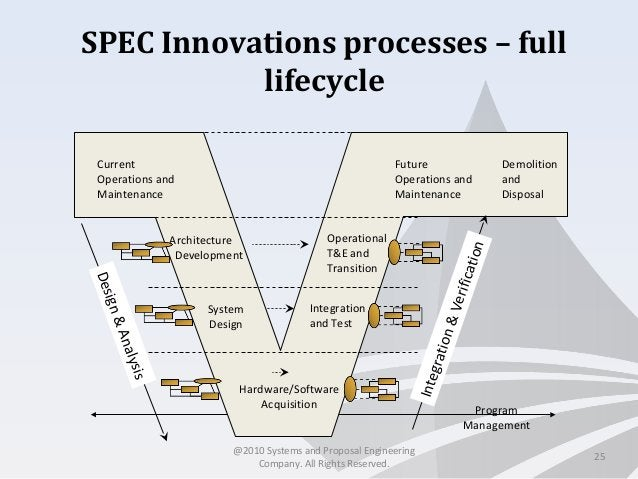 SPEC Innovations processes – full lifecycle 25 Architecture Development System Design Hardware/Software Acquisition Integr...