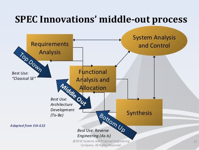 SPEC Innovations' middle-out process 27 Requirements Analysis Functional Analysis and Allocation Synthesis System Analysis...
