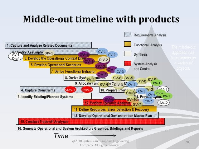 Middle-out timeline with products 28 15. Conduct Trade-off Analyses 1. Capture and Analyze Related Documents 4. Capture Co...