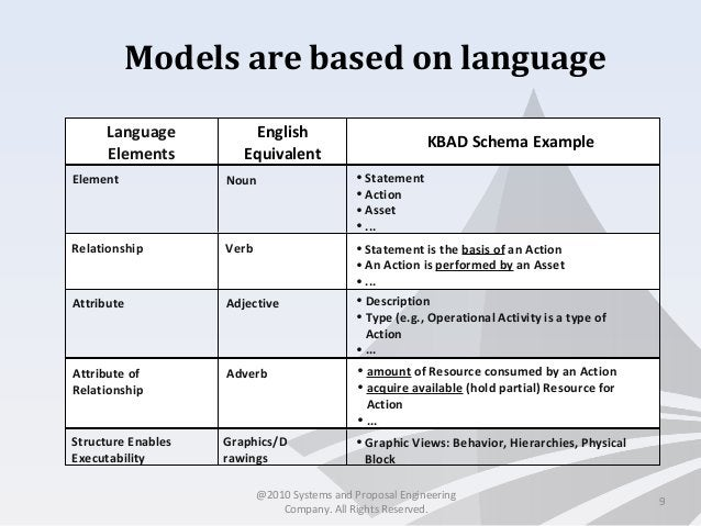 Models are based on language 9 Language Elements English Equivalent KBAD Schema Example Element • Statement • Action • Ass...