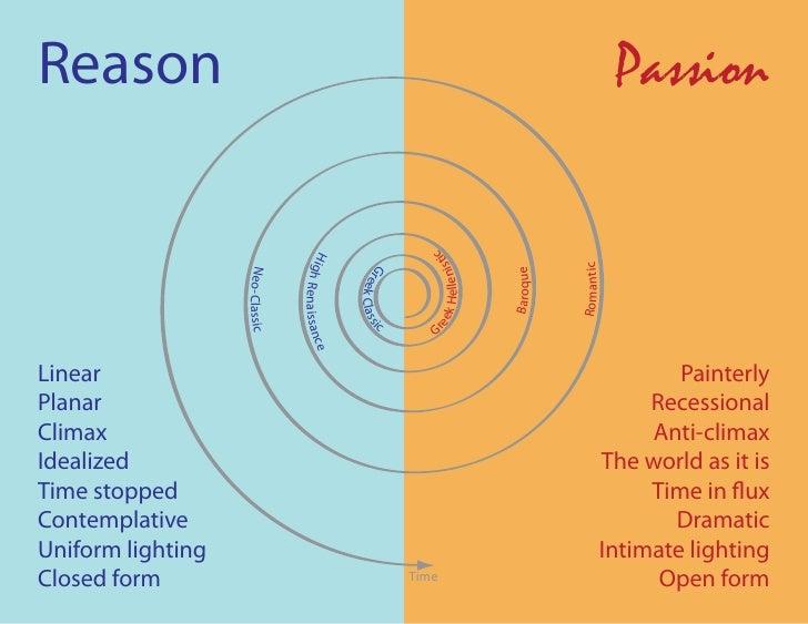 Reason                                                                                                   Passion          ...