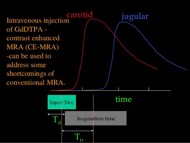 time carotid jugular Inject 30cc Ttr Td Acquisition time Intravenous injection of GdDTPA - contrast enhanced MRA (CE-MRA) ...