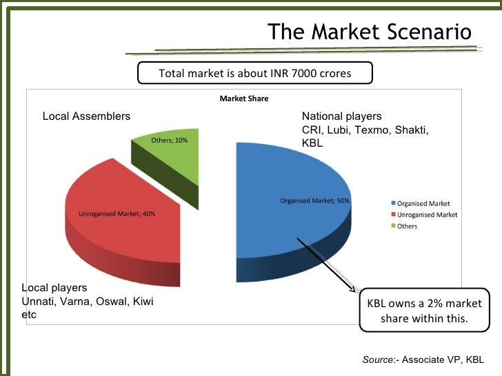 growing rural marketing scenario in india Into india which is one of the fastest growing and highly competitive markets in the world  cultures, religions, diverse levels of income of the people moreover, a wide rural and urban divide creates another challenge in front of companies while establishing effective distribution network  mcdonald's, lg, reebok, and coca-cola in the.