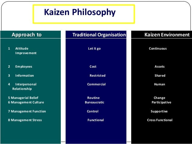 disadvantages of kaizen Kaizen budgeting defined kaizen budgeting is budgeting focused on continuous improvement from a product perspective budget estimates include these.