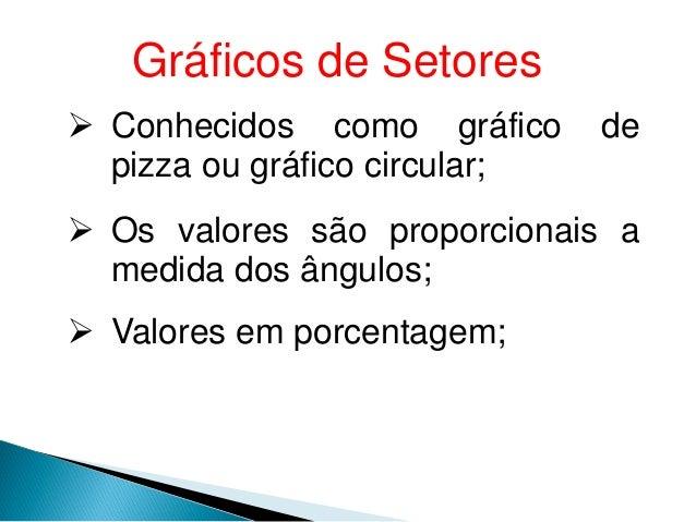 Gráficos de Setores  Conhecidos como gráfico de pizza ou gráfico circular;  Os valores são proporcionais a medida dos ân...