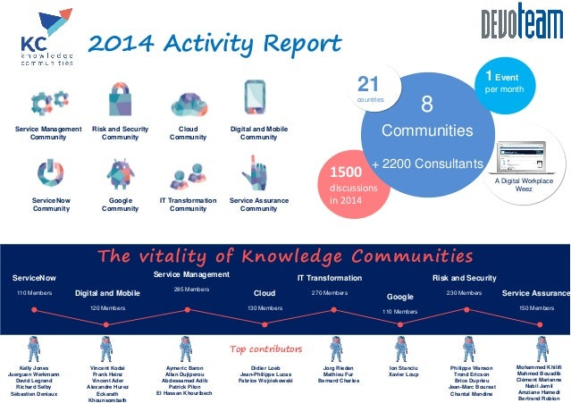 1500 discussions in 2014 The vitality of Knowledge Communities Top contributors 2014 Activity Report A Digital Workplace W...