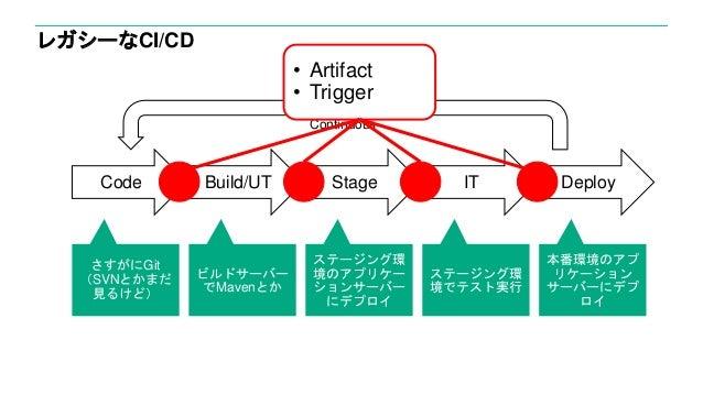 レガシーなCI/CD さすがにGit (SVNとかまだ 見るけど) ビルドサーバー でMavenとか ステージング環 境でテスト実行 本番環境のアプ リケーション サーバーにデプ ロイ Code Build/UT IT Deploy Conti...