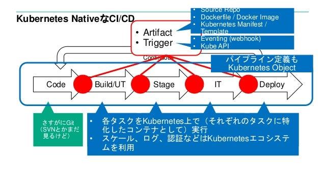 Kubernetes NativeなCI/CD さすがにGit (SVNとかまだ 見るけど) ビルドサーバー でMavenとか ステージング環 境でテスト実行 本番環境のアプ リケーション サーバーにデプ ロイ Code Build/UT IT...