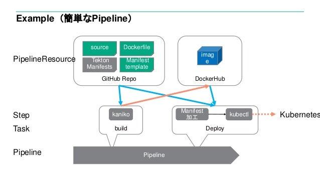 Example(簡単なPipeline) imag e build source Dockerfile Manifest template Deploy Tekton Manifests GitHub Repo Pipeline DockerH...