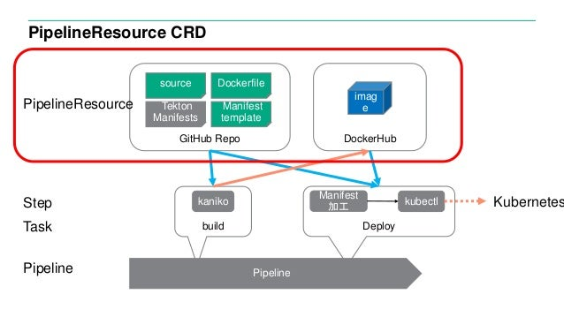 PipelineResource CRD imag e build source Dockerfile Manifest template Deploy Tekton Manifests GitHub Repo Pipeline DockerH...