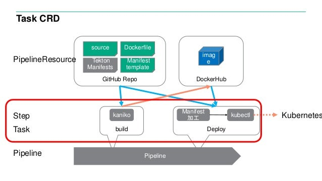 Task CRD imag e build source Dockerfile Manifest template Deploy Tekton Manifests GitHub Repo Pipeline DockerHub kaniko Ma...