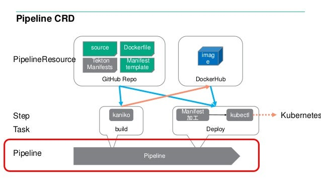 Pipeline CRD imag e build source Dockerfile Manifest template Deploy Tekton Manifests GitHub Repo Pipeline DockerHub kanik...