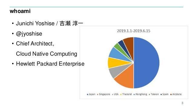 whoami 3 • Junichi Yoshise / 吉瀬 淳一 • @jyoshise • Chief Architect, Cloud Native Computing • Hewlett Packard Enterprise