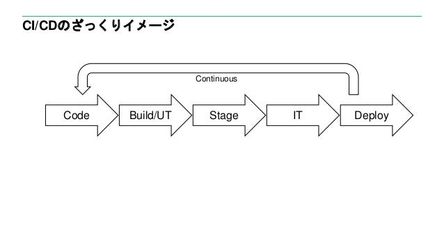 CI/CDのざっくりイメージ Code Build/UT IT Deploy Continuous Stage
