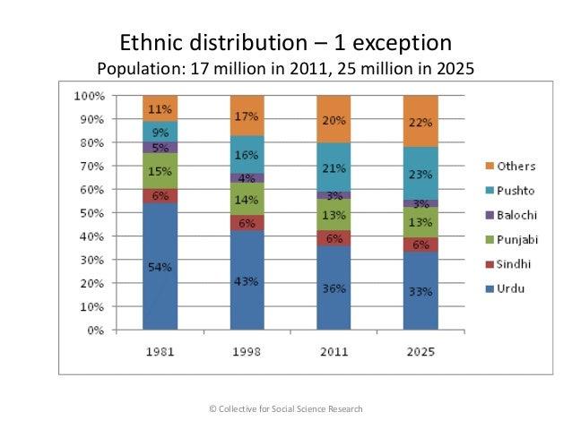 Demographic Speculation on Karachi by Haris Gazdar