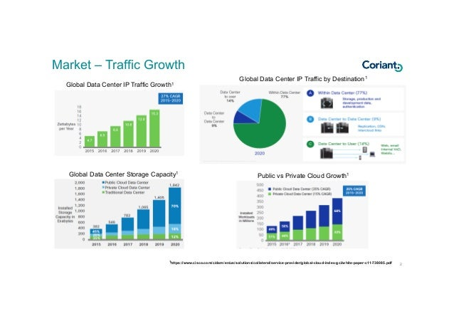 How Data Center Traffic is Changing Your Network by KC Lim Slide 2