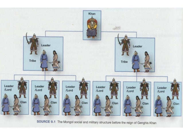 genghis khan were his actions justifiable essay The leadership secret of genghis khan - essay example extract of sample the leadership secret of genghis khan tags miller's actions were against the law.
