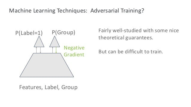Machine Learning Techniques: Adversarial Training? P(Label=1) P(Group) Negative Gradient Fairly well-studied with some nic...
