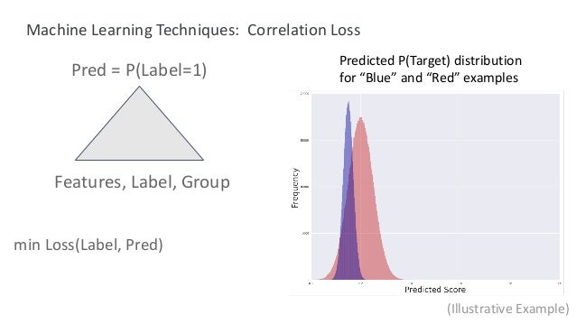"""Predicted P(Target) distribution for """"Blue"""" and """"Red"""" examples (Illustrative Example) min Loss(Label, Pred) Pred = P(Label..."""