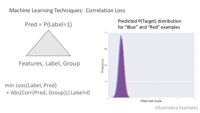 """min Loss(Label, Pred) + Abs(Corr(Pred, Group))