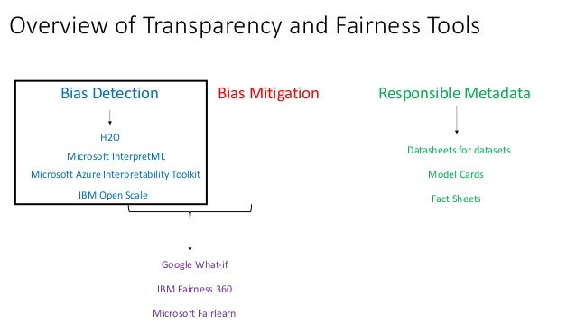 Machine Learning Transparency and Fairness