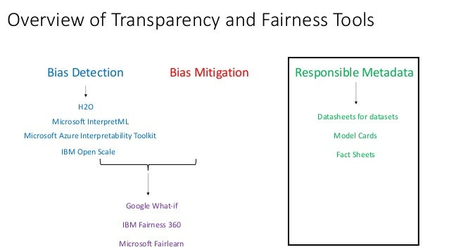 Fairness Methods in Practice (Case Studies)