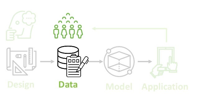 Design Data Model Application Responsible bots: 10 guidelines for developers of conversational AI 1. Articulate the purpos...